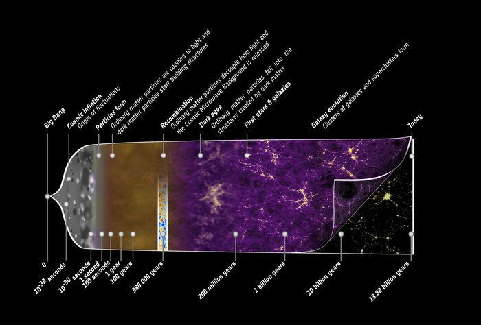 The Planck History of the Universe : http://www.esa.int/spaceinimages/Images/2013/03/Planck_history_of_Universe_zoom