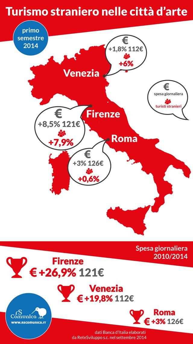 In fatto di turismo Firenze batte le rivali di sempre: Venezia e Roma. Vince la «camera con vista». Nel primo semestre del 2014 gli arrivi stranieri nel territorio della provincia di Firenze sono cresciuti del 7,9% rispetto allo stesso periodo del 2013.