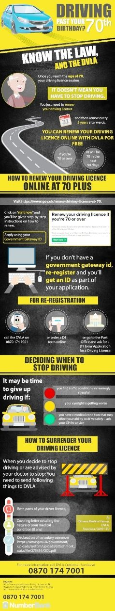 This infographic has been created with the central theme of guiding UK citizens about the need of renewing a driving licence after/on 70 years of age. This infographics not only puts light on how to renew your driving licence online at 70 plus but also provides information about when to stop driving and how to surrender your driving licence once you decide to stop driving. A direct contact number 0870 174 7001 to talk to a DVLA customer service agent is also given at the end.