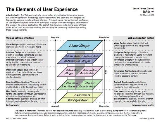 84 best UX images on Pinterest User experience, Design web and - ux designer job description