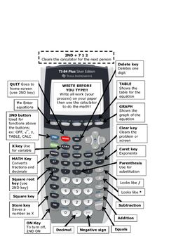 This is a picture of a TI-84+ with important buttons labeled with their purpose. This can be put into the interactive notebook as a reference tool. Trim the top and right sides to make it fit.