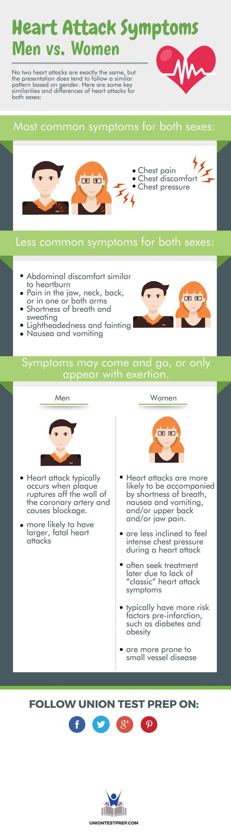Heart attack symptoms in men vs. women- a must know for everyone, especially EMT's, RN's, and LPN's!