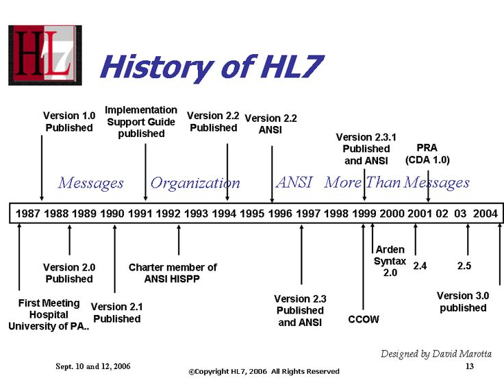 History of HL7