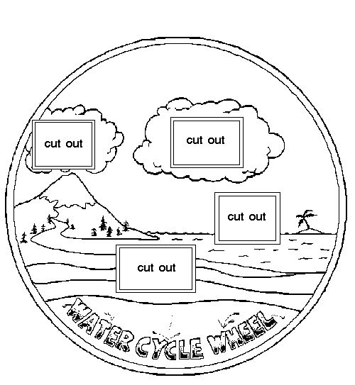Water Cycle Wheel--2 circles fastened with a brad  I'd also ad dthe vocab words of condensation, evaporation, accumulation, and precipitation right on the front wheel in clockwise order