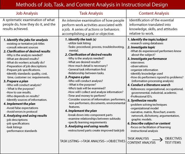 122 best instructional design images on Pinterest Instructional - instructional design resume