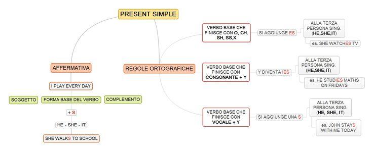 present simple: regole ortografiche