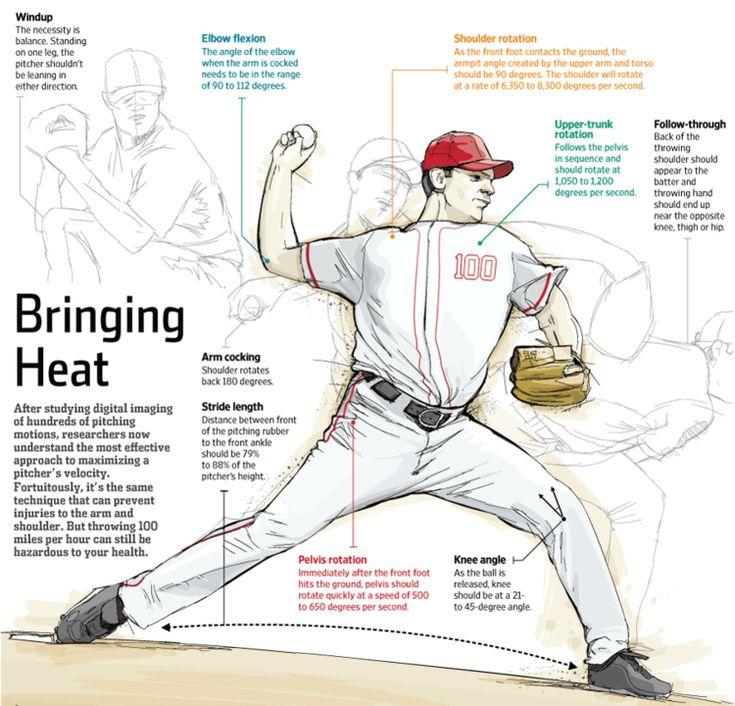 73 best Baseball images on Pinterest   Baseball stuff, Baseball mom ...