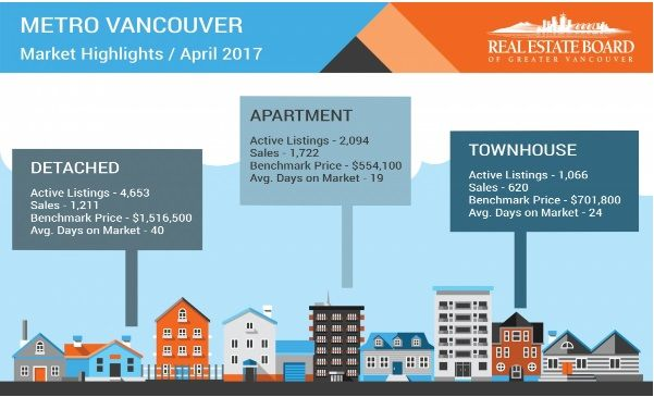 Condominiums & townhomes in high demand across Metro Vancouver  Residential property sales in the region totaled 3,553 in April 2017, a 25.7 per cent decline compared to