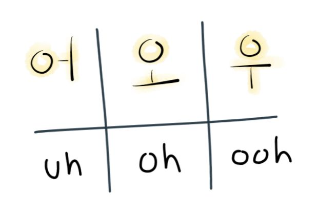 how to say depressed in hangul