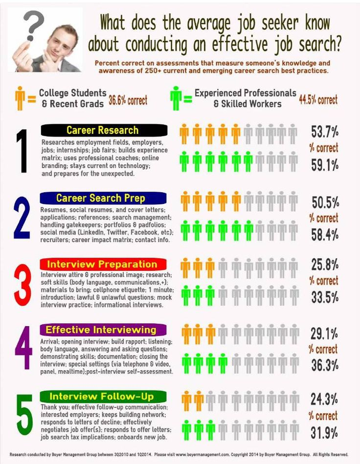 Job Search Competence Data 1Q2014 job search Pinterest Job - job self assessment