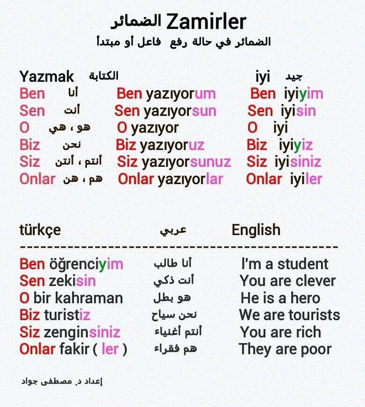 الضمائر في حالتي الرفع والنصب مع امثلة في اللغة التركية - تركيا جنة الارض