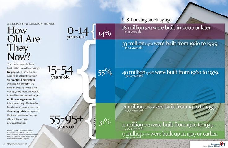 The median age of a home built in the United States is 40. See a breakdown in this infographic.