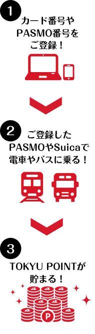 電車とバスで貯まるTOKYU POINT | 東急カード-電車でもお買物でもポイントが貯まる