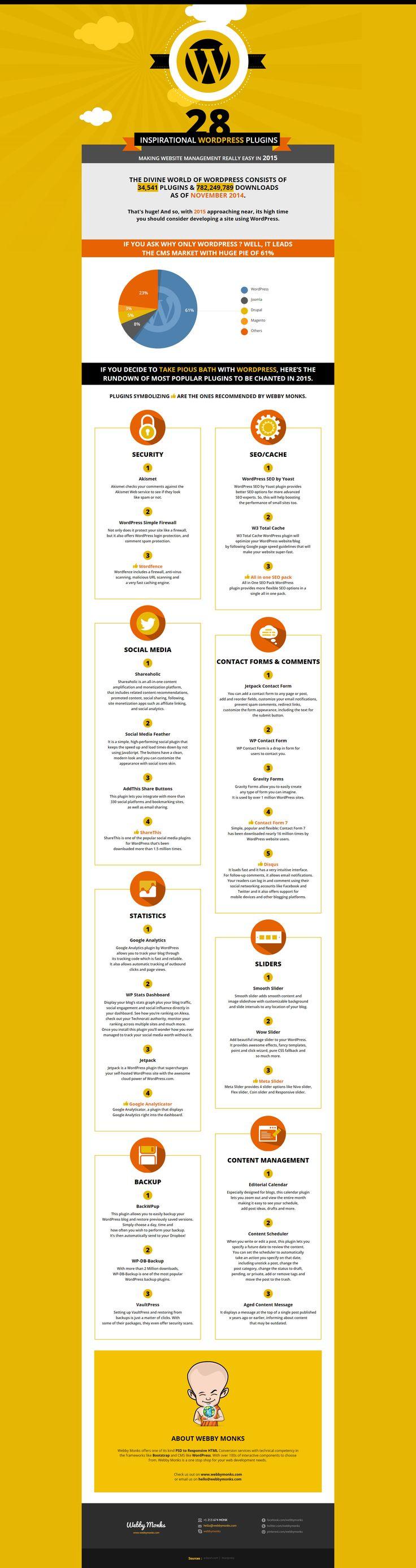 wordpress plugin Wordpress plugins, Infographic, Wordpress