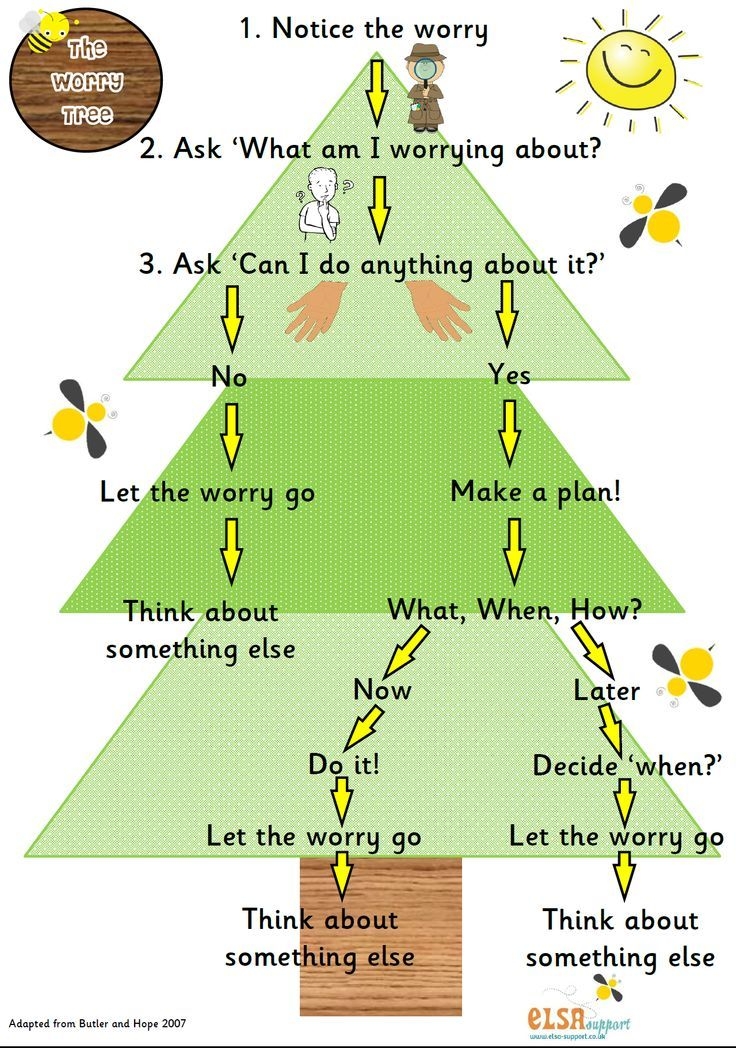 "This ""Worry Tree"" is a poster I would love to hang in my classroom. It is a resource I think students could refer to, when needed, to help them regulate their emotions and deal with their ""problems"" in an effective way. Eventually, they will be able to follow this process on their own, and develop their emotional competence - which is an important skill that underlies positive mental health (Reinke et al., 2011)."