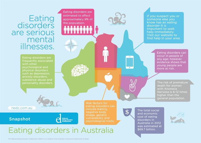 Eating Disorders In Australia, National Eating Disorders Collaboration