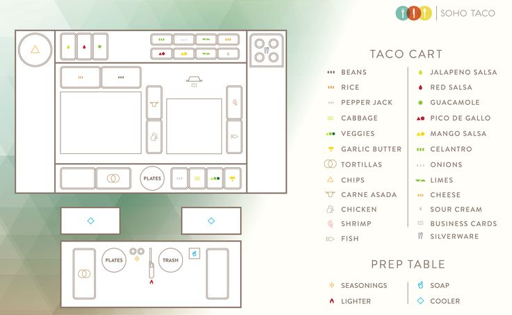 Custom designed with a perfect marriage of form and function, this infographic beautifully showcases the customary taco cart set up you would enjoy at a special event.  More: https://www.sohotaco.com/2015/10/02/infographic-showcasing-our-customary-taco-cart-set-up #tacocatering #ocfoodies #lafoodies