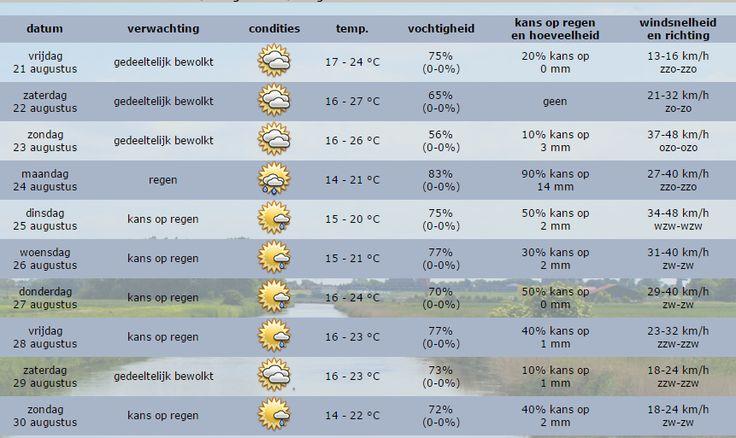Medemblik - Vandaag een wat minder zonnige dag dan gehoopt maar met 22 graden hoeven wij kwa temperatuur niet te klagen. De wind is matig 3Bft en waait uit het zuidoosten. Later vanmiddag kan er he...