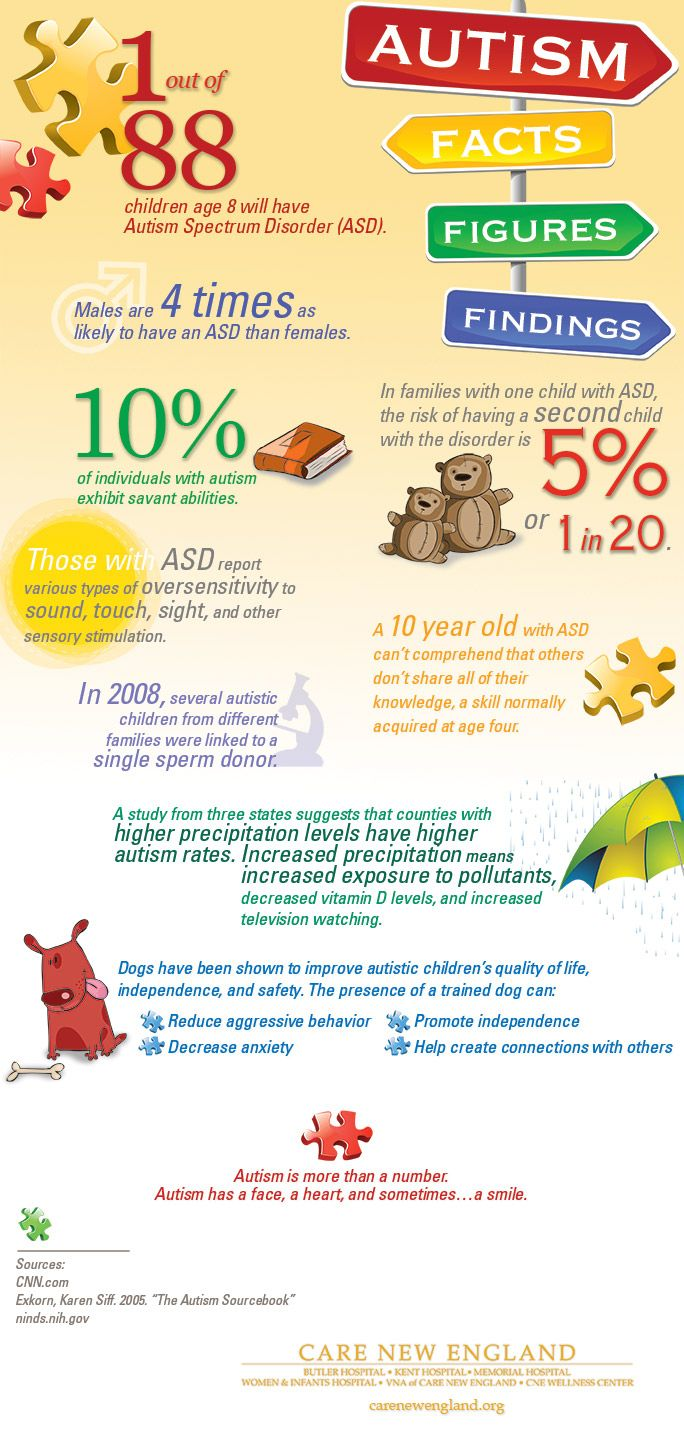 autism facts and figures