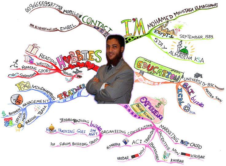 17 meilleures images propos de carte mentale mind for Des cartons pour demenager