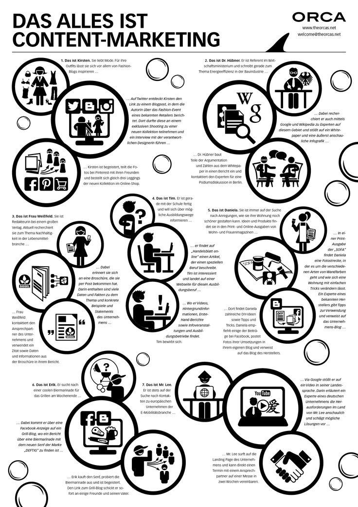 Content Marketing: Thema braucht weitere Diskussion entlang praktischer Erfahrungen! - espresso digital