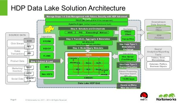 HDP Data Lake Solution Architecture  Manage Steps 1-4: Data Management with Falcon, Security with HDP Advanced  Security  ...
