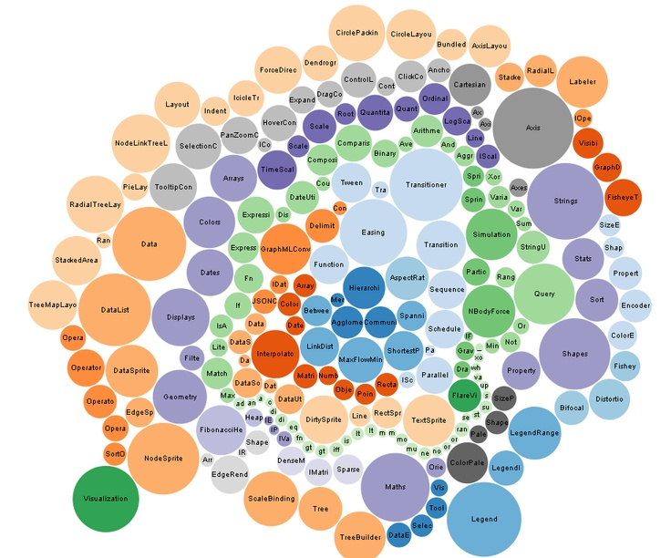 56 best D3 et GIS images on Pinterest Data visualization, Info - bubble chart