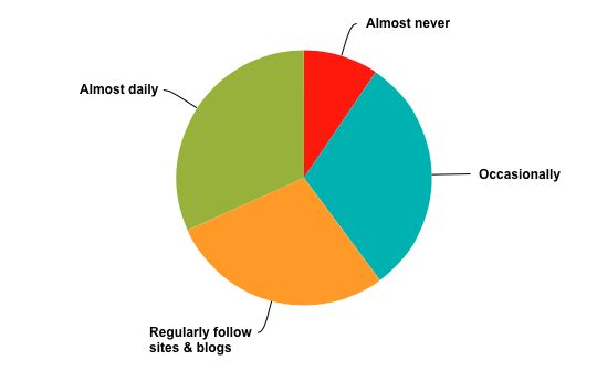 How frequently do you use social media to enhance your reading enjoyment?