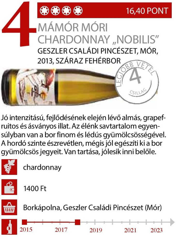 Először kóstolta Vince Magazin a borunkat és ízlett nekik, aminek nagyon örülünk: köszönjük szépen!  Reméljük, hogy így van ezzel minden kóstolója! :-) Megjelent a Vince Magazin 2015. márciusi számában. A borról bővebben: http://geszlerpince.hu/borok-geszler-csaladi-pinceszet-mor/mamor-mori-chardonnay-nobilis-2013#tartalom A VinCE Budapesten is ott voltunk: http://geszlerpince.hu/vince-budapest-wine-show-2015