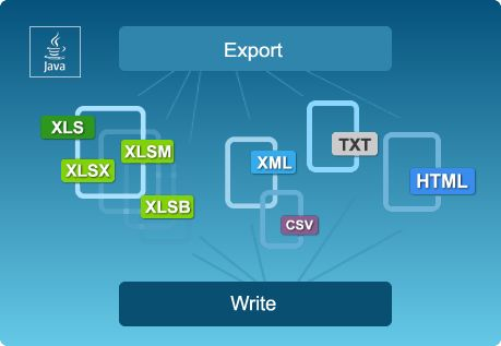 EasyXLS™ Excel Writer for Java - Excel library to create and export Excel files