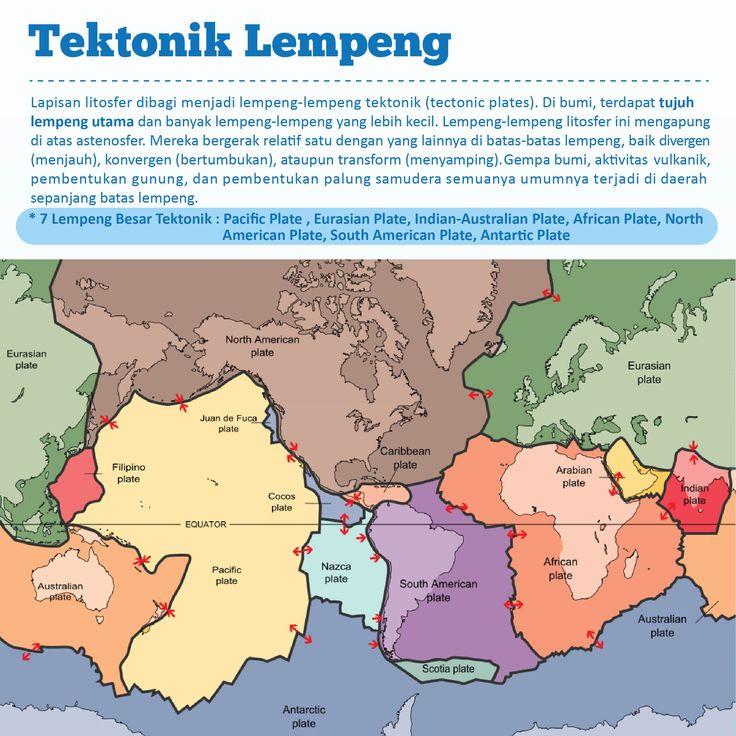 7 Lempeng besar tektonik