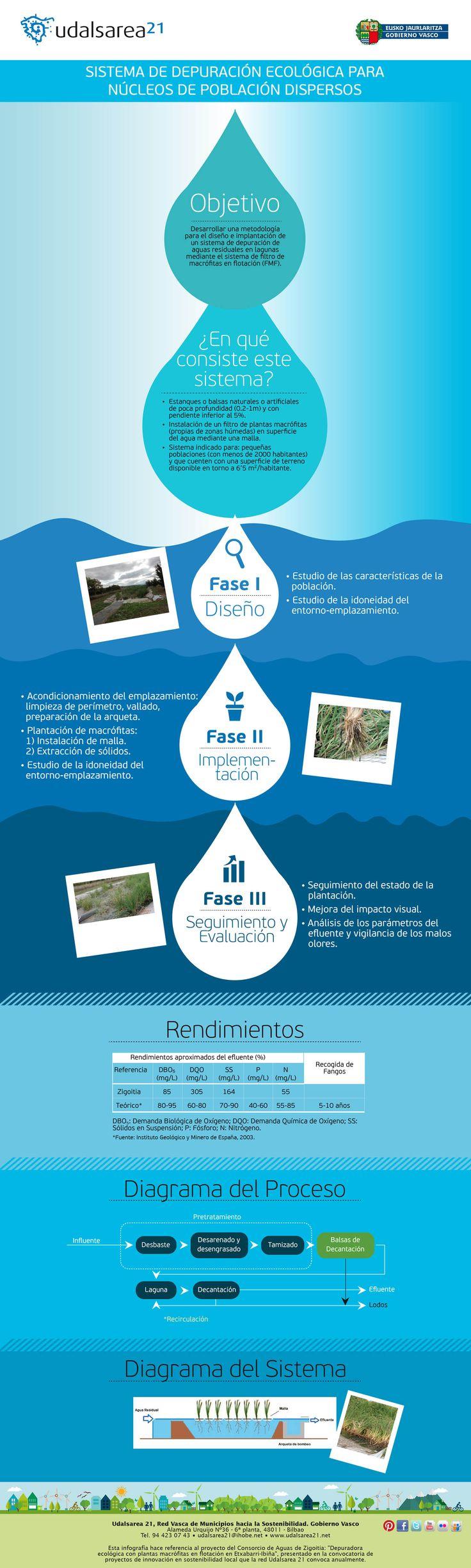Cómo depurar de forma ecológica el agua en núcleos de población dispersos