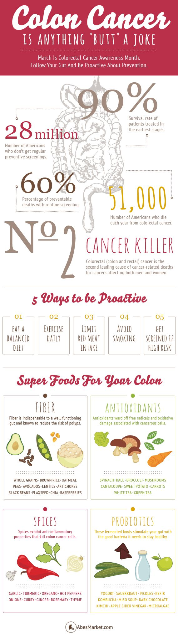 """4 Steps to Colon Cancer Prevention 1. Eat a diet rich in fruits, vegetables and whole grains 2. Limit red meat intake 3. Exercise daily 4. Avoid smoking Want to help your loved ones in the at-risk age range? Remind them that getting screened is definitely anything """"butt"""" optional.   Natural relief from constipation -Guaranteed! - http://ConstipationRelief.KarenSargent.com/"""