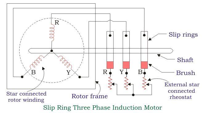 slip ring three phase induction motor