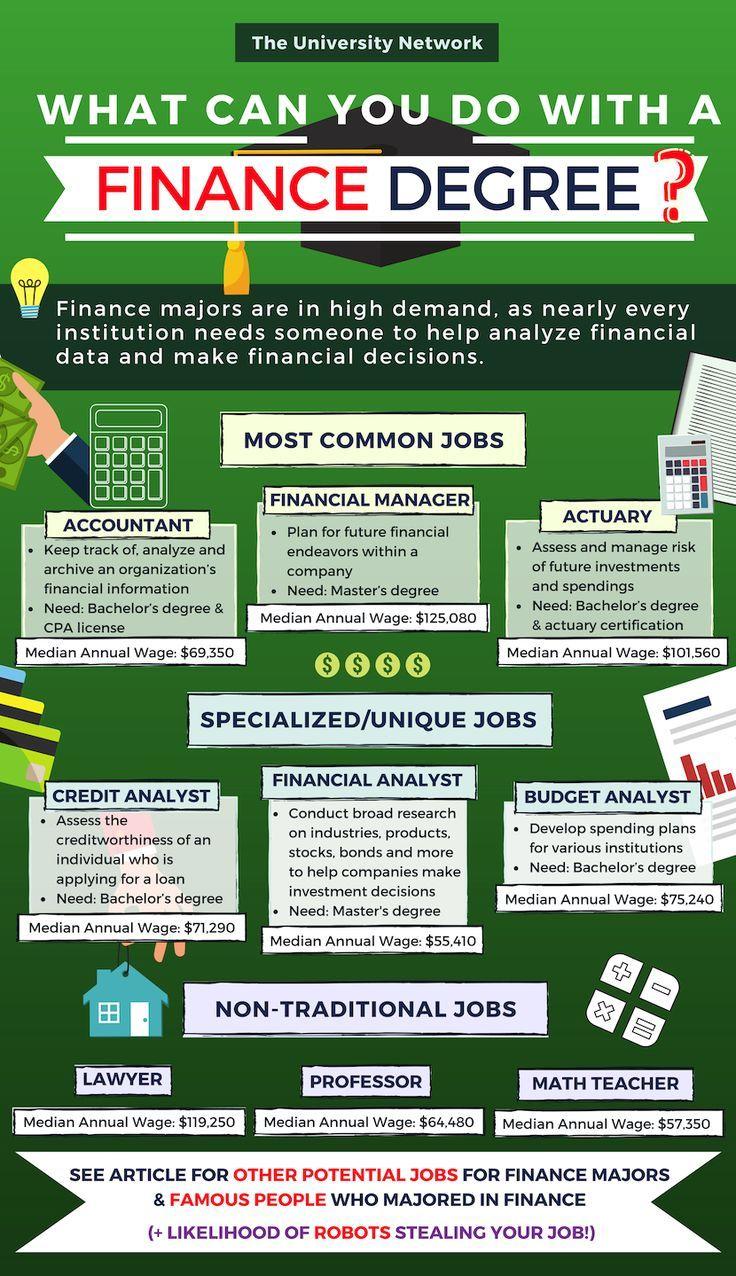 12 Jobs For Finance Majors Finance degree, Finance, How