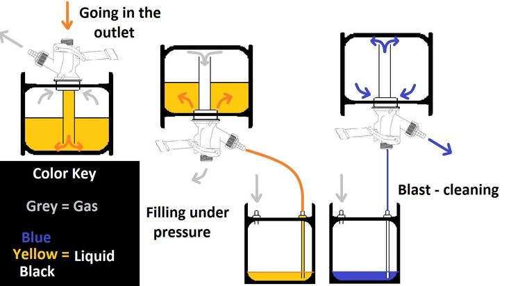 A Diagram Of A Sanke Keg  And How To Fill And Clean One
