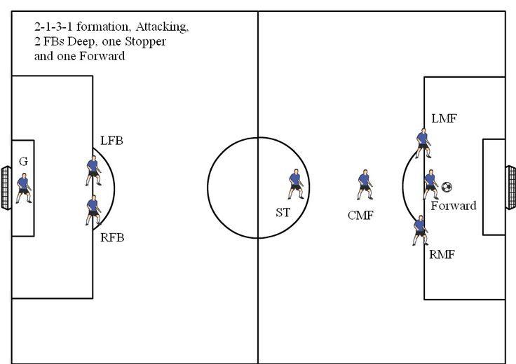 Soccer Formations: Choosing a Youth Soccer Formation