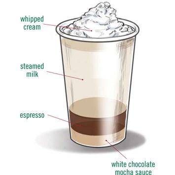 From Starbucks website: How to make a white chocolate mocha. This is my new best friend during college semester. lol