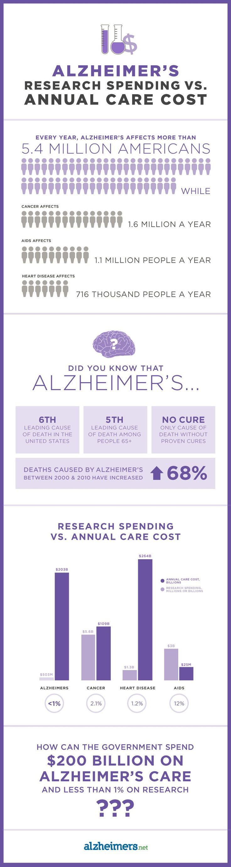 Benzodiazepine use and risk of Alzheimer's disease: case ...