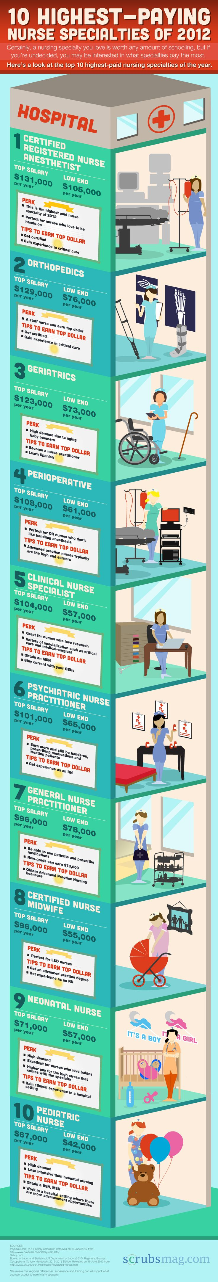 Highest Paying Nurse Specialties of 2012