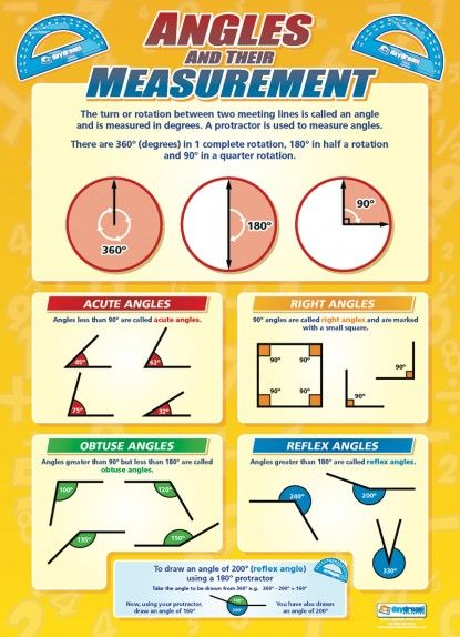 Angles and their Measurement | Maths Numeracy Educational Posters