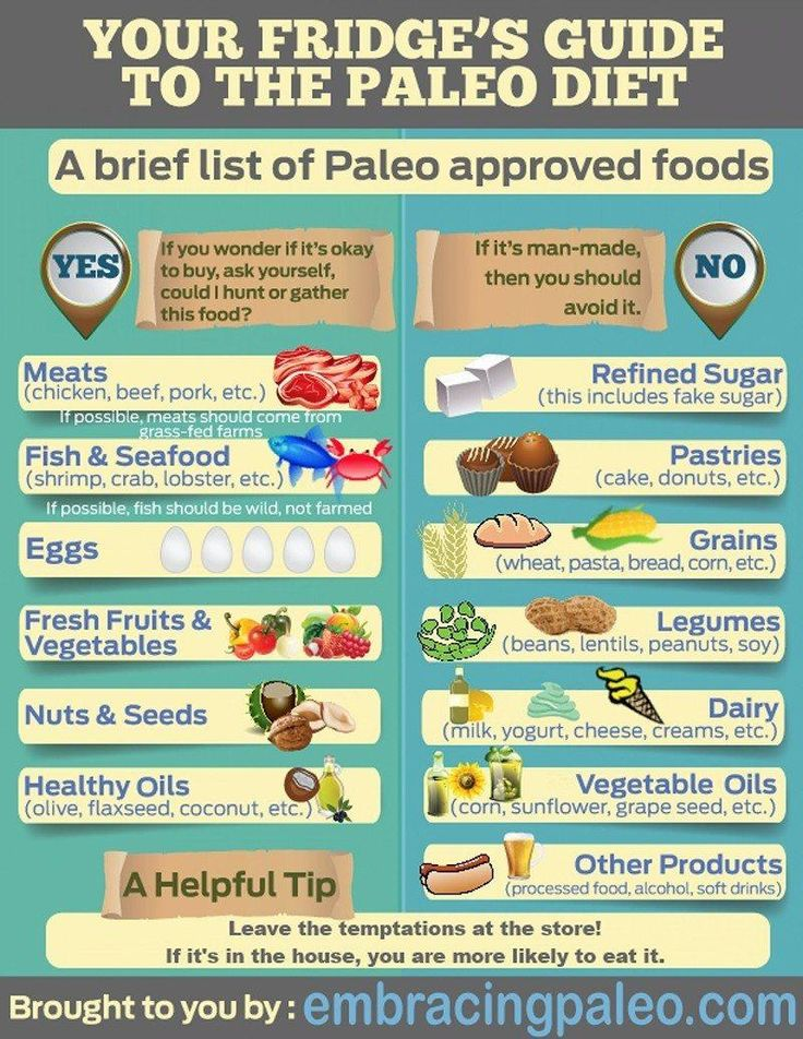 21 best Paleo Diet Tips images on Pinterest Diet tips, Healthy - fresh blueprint primal diet
