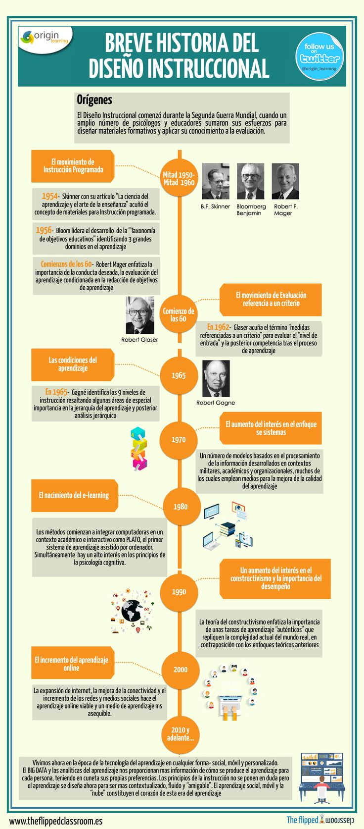 Historia del Diseño Instruccional #infografia #infographic #education | TICs y Formación