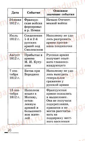 Ответ на задание (страница) 20 - История России 8 класс Ляшенко