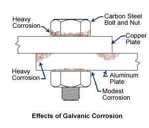 corrosion under protective layer aluminium - Google zoeken