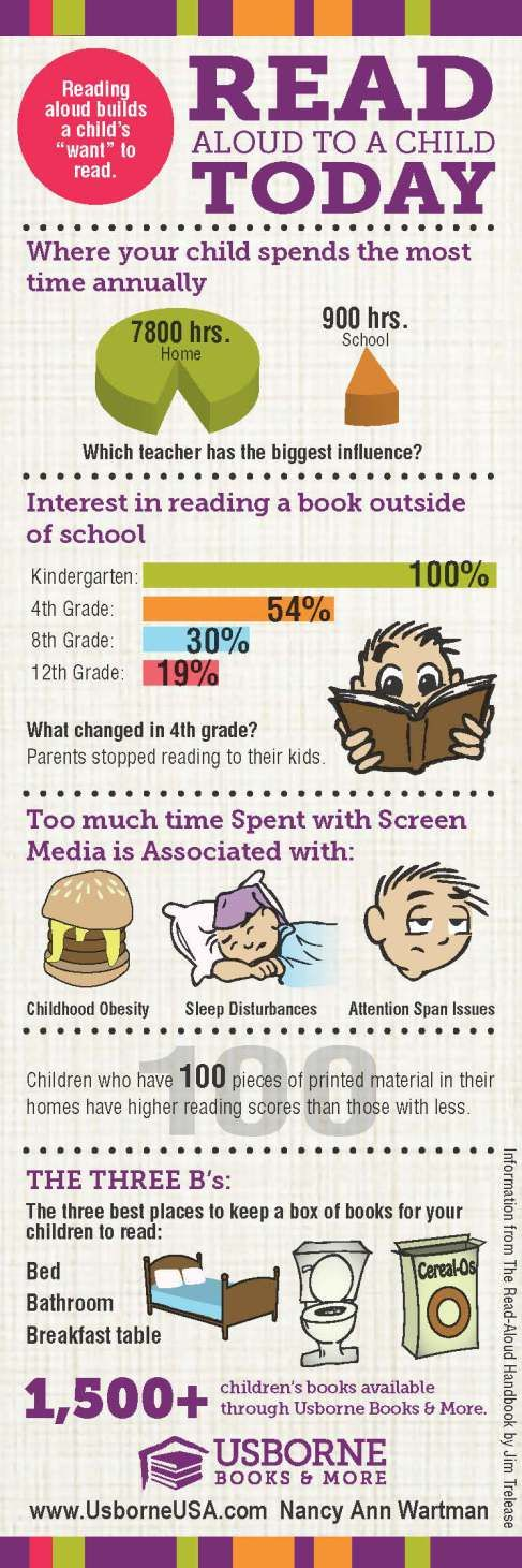 Read Aloud: Books Bedtime and beyond: Why Family Reading Rocks. Kids interest in reading dropped almost 50% from Kgarten to 4th grade! Why? Parents stop reading to kids. Infographic See full post for ideas on how to keep it interesting.