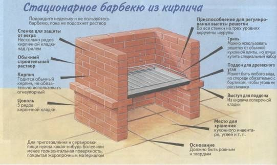 Кирпичный мангал своими руками на даче: порядовка, схемы (фото и видео)