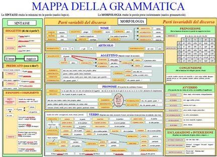 Mappa della grammatica italiana