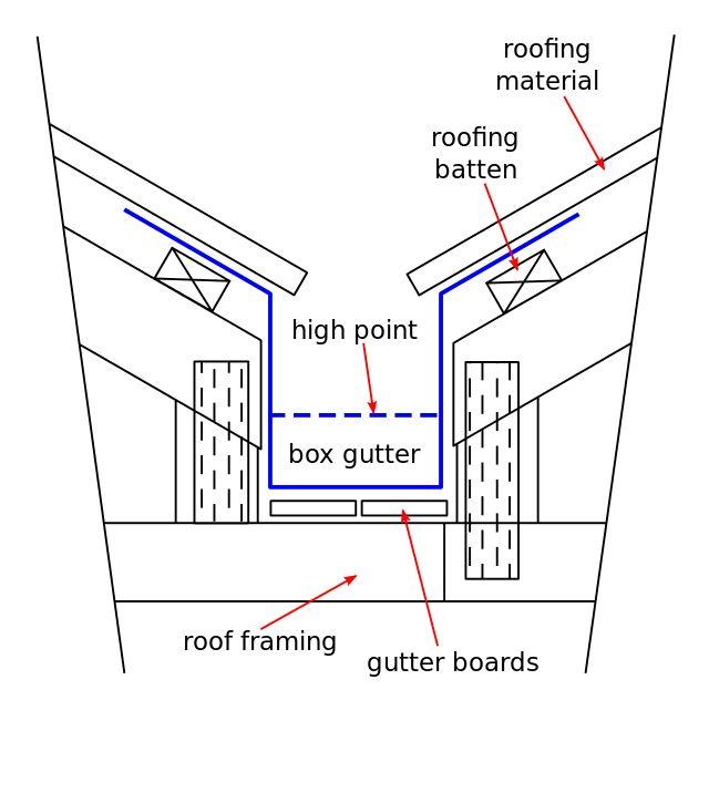Box gutter - Wikiwand