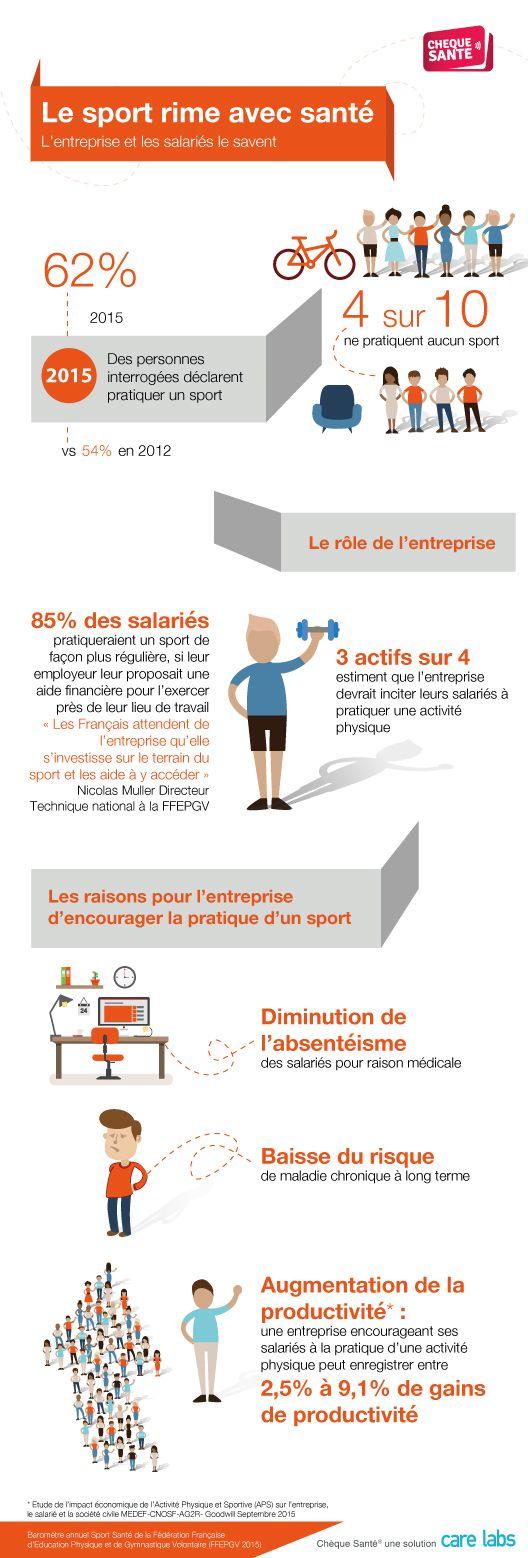 Et si le sport était financé par l'entreprise ? #ChèqueSantéSport #Sport